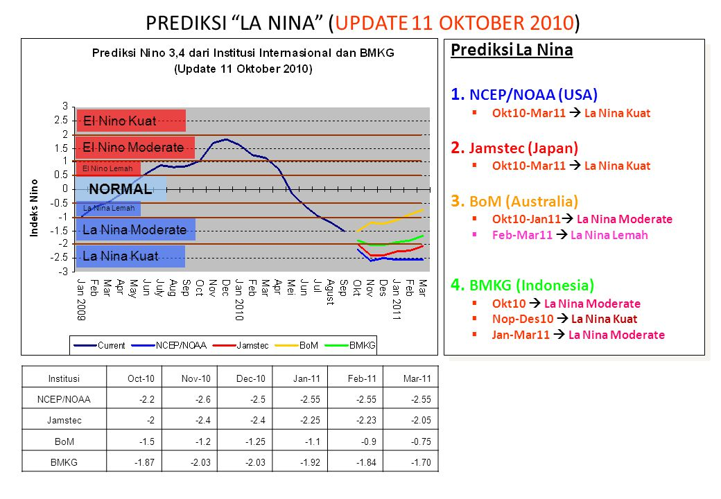 Prediksi La Nina 1. NCEP/NOAA (USA)  Okt10-Mar11  La Nina Kuat 2. Jamstec (Japan)  Okt10-Mar11  La Nina Kuat 3. BoM (Australia)  Okt10-Jan11  La
