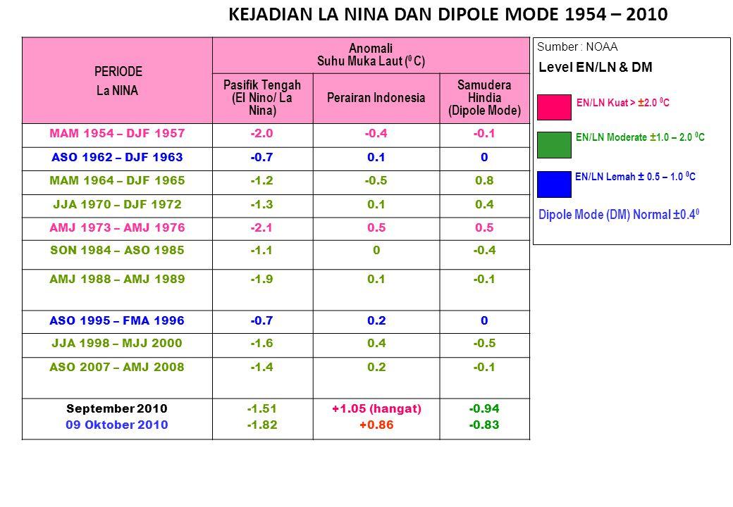 KEJADIAN LA NINA DAN DIPOLE MODE 1954 – 2010 Sumber : NOAA EN/LN Lemah ± 0.5 – 1.0 0 C EN/LN Moderate ± 1.0 – 2.0 0 C EN/LN Kuat > ± 2.0 0 C Level EN/
