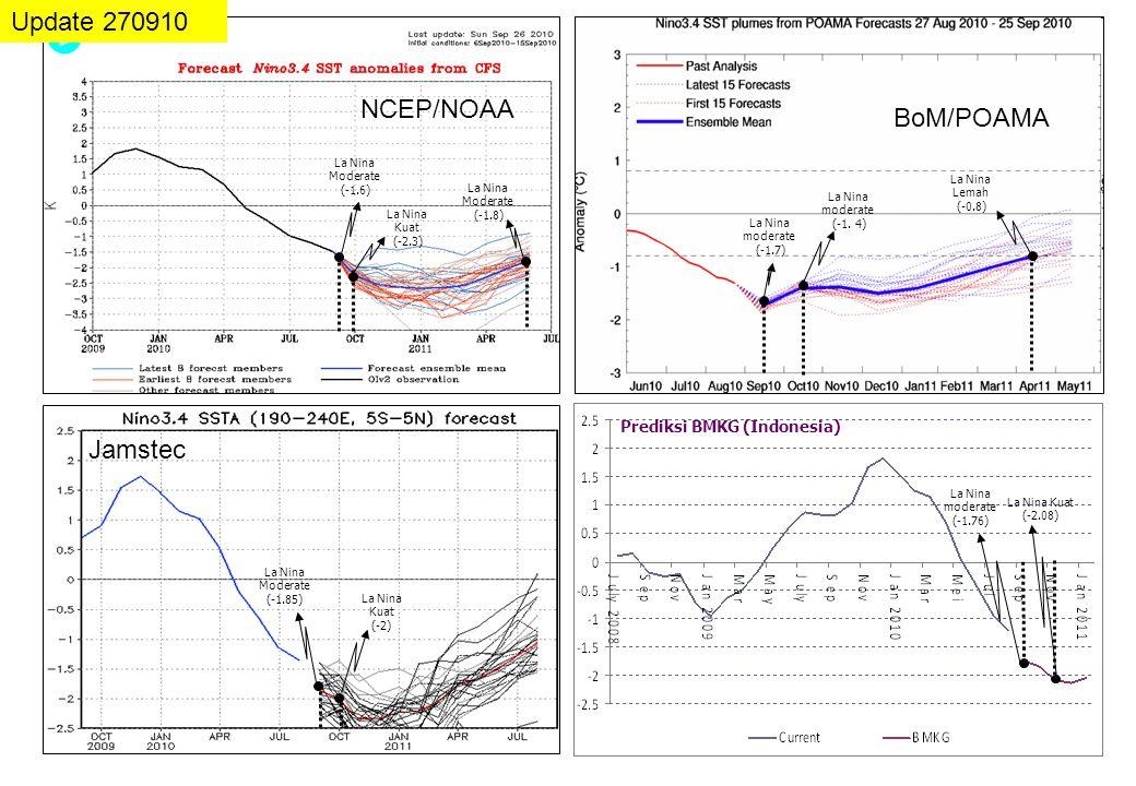 Prediksi BMKG (Indonesia) Update 270910 NCEP/NOAA BoM/POAMA Jamstec La Nina moderate (-1.7) La Nina Kuat (-2.3) La Nina Moderate (-1.85) La Nina Kuat