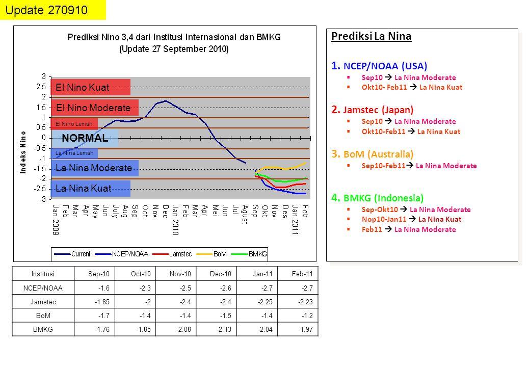Prediksi La Nina 1. NCEP/NOAA (USA)  Sep10  La Nina Moderate  Okt10- Feb11  La Nina Kuat 2. Jamstec (Japan)  Sep10  La Nina Moderate  Okt10-Feb
