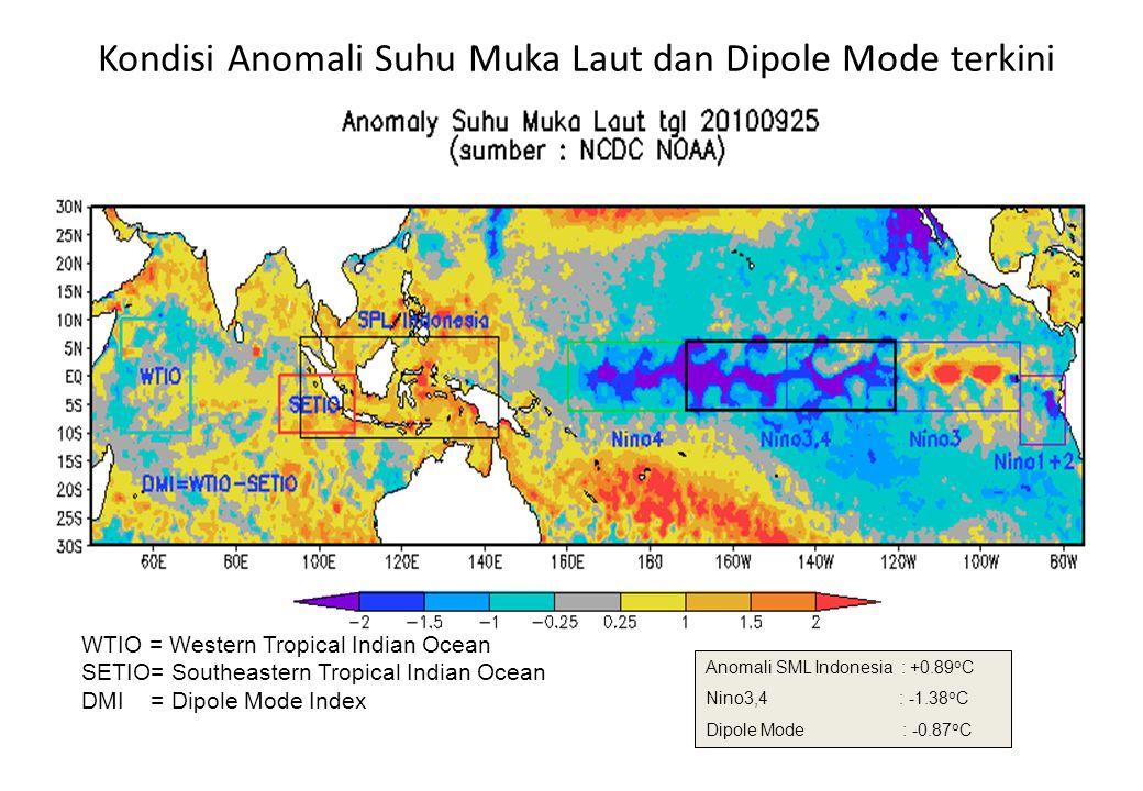 Kondisi Suhu Muka Laut SST Indonesia : 29.14 0 Celcius Nino3,4 : 25.25 0 Celcius WTIO = Western Tropical Indian Ocean SETIO= Southeastern Tropical Indian Ocean DMI = Dipole Mode Index