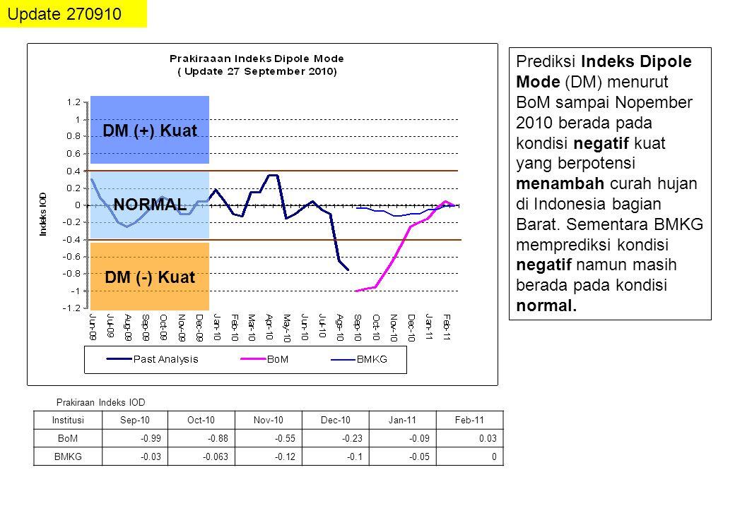 KEJADIAN LA NINA DAN DIPOLE MODE 1954 – 2010 Update 270910 Sumber : NOAA EN/LN Lemah ± 0.5 – 1.0 0 C EN/LN Moderate ± 1.0 – 2.0 0 C EN/LN Kuat > ± 2.0 0 C Level EN/LN & DM Dipole Mode (DM) Normal ±0.4 0 PERIODE La NINA Anomali Suhu Muka Laut ( 0 C) Pasifik Tengah (El Nino/ La Nina) Perairan Indonesia Samudera Hindia (Dipole Mode) MAM 1954 – DJF 1957-2.0-0.4-0.1 ASO 1962 – DJF 1963-0.70.10 MAM 1964 – DJF 1965-1.2-0.50.8 JJA 1970 – DJF 1972-1.30.10.4 AMJ 1973 – AMJ 1976-2.10.5 SON 1984 – ASO 1985-1.10-0.4 AMJ 1988 – AMJ 1989-1.90.1-0.1 ASO 1995 – FMA 1996-0.70.20 JJA 1998 – MJJ 2000-1.60.4-0.5 ASO 2007 – AMJ 2008-1.40.2-0.1 Agustus 2010 25 September 2010 -1.12 -1.38 +0.71 (hangat) +0.89 -0.53 -0.87
