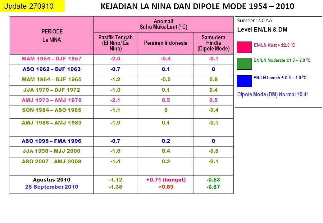 KEJADIAN LA NINA DAN DIPOLE MODE 1954 – 2010 Update 270910 Sumber : NOAA EN/LN Lemah ± 0.5 – 1.0 0 C EN/LN Moderate ± 1.0 – 2.0 0 C EN/LN Kuat > ± 2.0