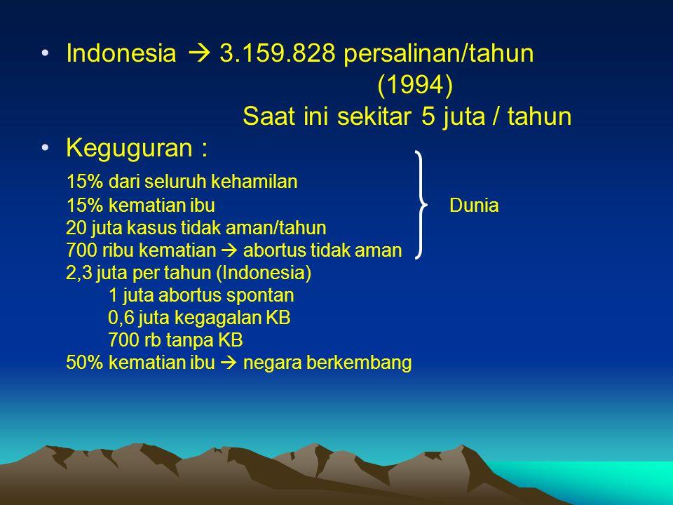 Indonesia  3.159.828 persalinan/tahun (1994) Saat ini sekitar 5 juta / tahun Keguguran : 15% dari seluruh kehamilan 15% kematian ibu Dunia 20 juta ka