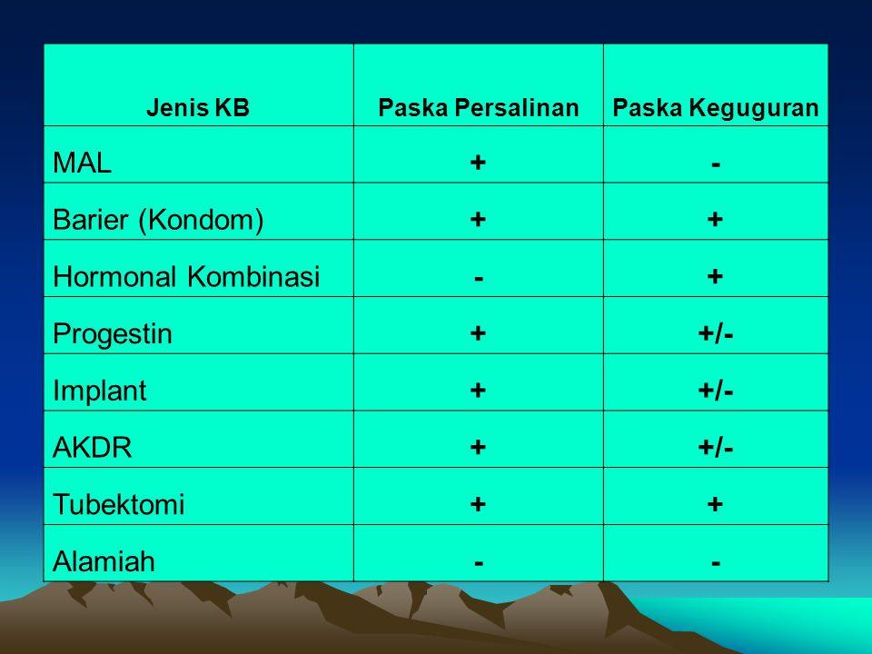 Jenis KBPaska PersalinanPaska Keguguran MAL+- Barier (Kondom)++ Hormonal Kombinasi-+ Progestin++/- Implant++/- AKDR++/- Tubektomi++ Alamiah--