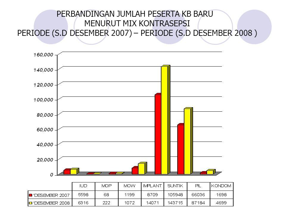 PERBANDINGAN JUMLAH PESERTA KB BARU MENURUT MIX KONTRASEPSI PERIODE (S.D DESEMBER 2007) – PERIODE (S.D DESEMBER 2008 )