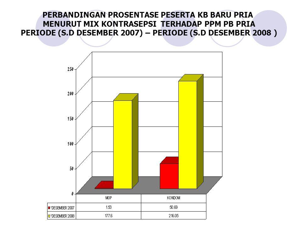 PERBANDINGAN PROSENTASE PESERTA KB BARU PRIA MENURUT MIX KONTRASEPSI TERHADAP PPM PB PRIA PERIODE (S.D DESEMBER 2007) – PERIODE (S.D DESEMBER 2008 )