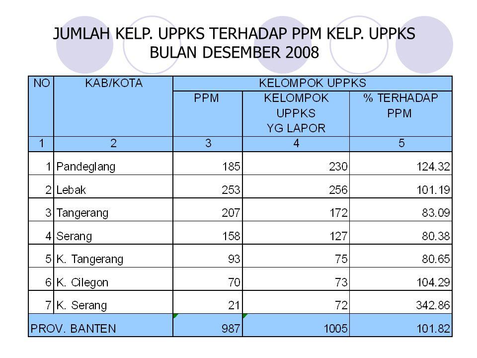 JUMLAH KELP. UPPKS TERHADAP PPM KELP. UPPKS BULAN DESEMBER 2008