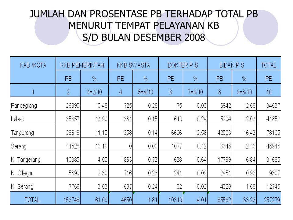 JUMLAH DAN PROSENTASE PB TERHADAP TOTAL PB MENURUT TEMPAT PELAYANAN KB S/D BULAN DESEMBER 2008