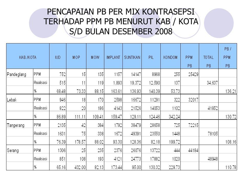 PENCAPAIAN PB PER MIX KONTRASEPSI TERHADAP PPM PB MENURUT KAB / KOTA S/D BULAN DESEMBER 2008