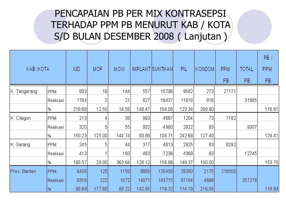 PENCAPAIAN PB PER MIX KONTRASEPSI TERHADAP PPM PB MENURUT KAB / KOTA S/D BULAN DESEMBER 2008 ( Lanjutan )