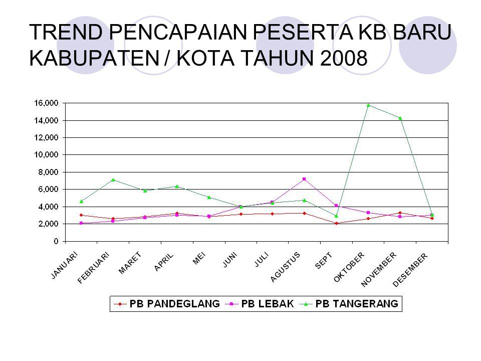 TREND PENCAPAIAN PESERTA KB BARU KABUPATEN / KOTA TAHUN 2008 (lanjutan)
