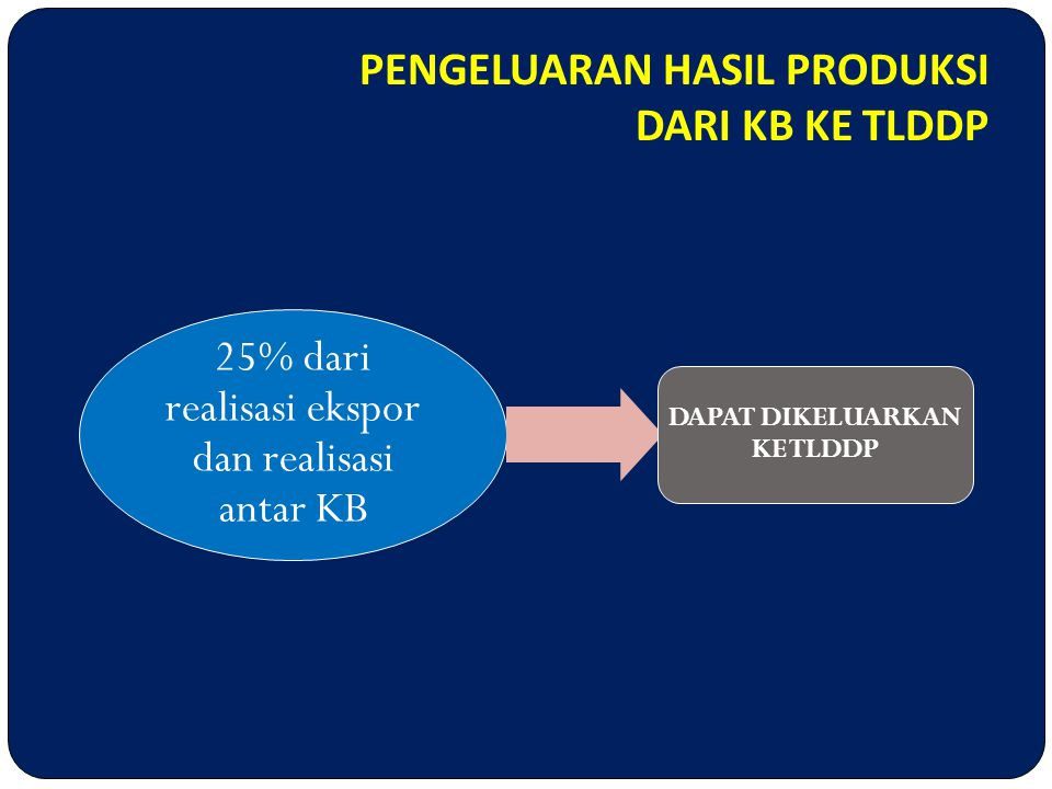 25% dari realisasi ekspor dan realisasi antar KB DAPAT DIKELUARKAN KE TLDDP PENGELUARAN HASIL PRODUKSI DARI KB KE TLDDP