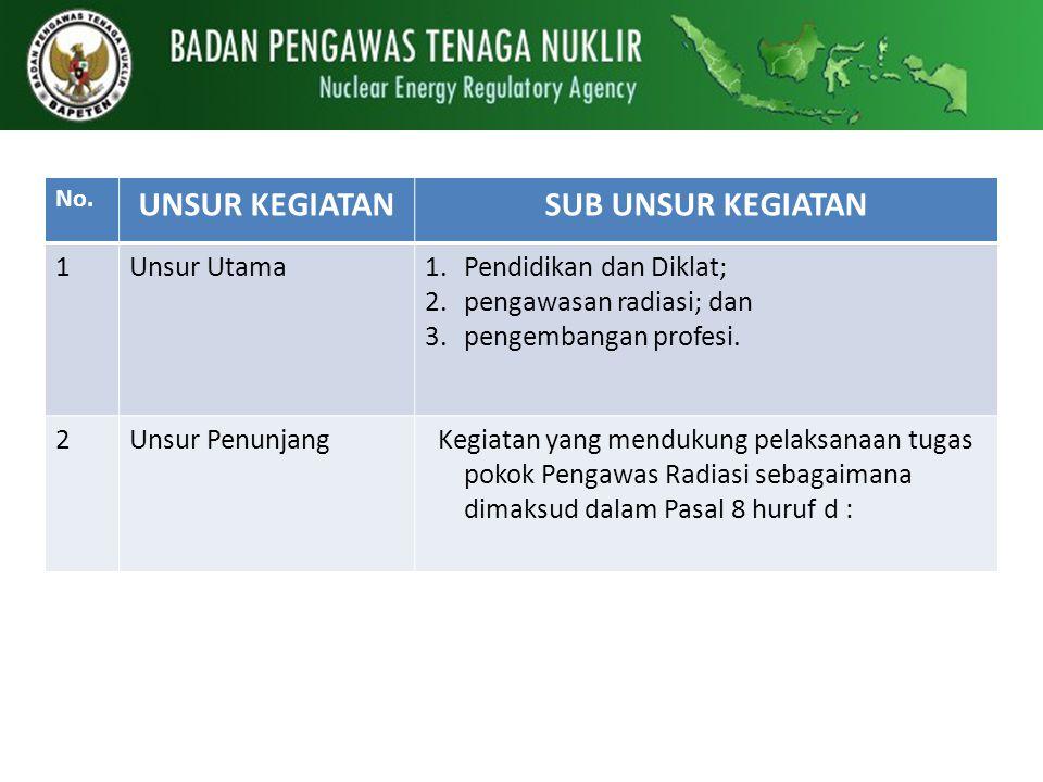 No. UNSUR KEGIATANSUB UNSUR KEGIATAN 1Unsur Utama1.Pendidikan dan Diklat; 2.pengawasan radiasi; dan 3.pengembangan profesi. 2Unsur Penunjang Kegiatan