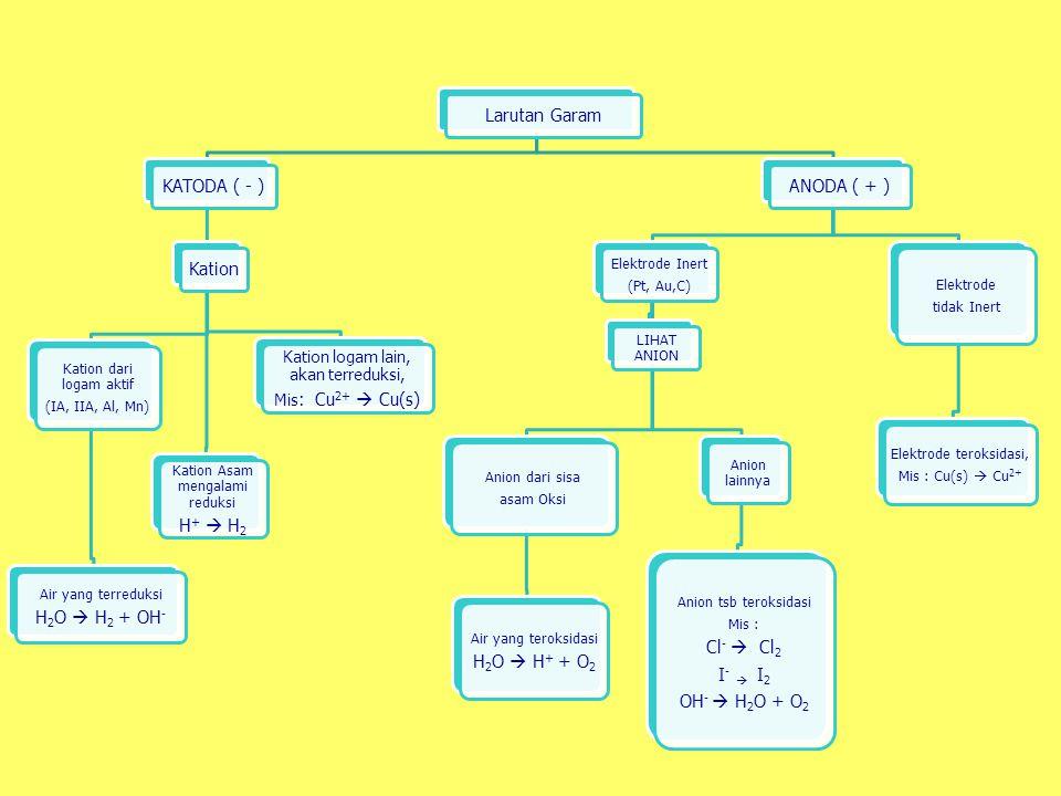 Larutan GaramKATODA ( - )Kation Kation dari logam aktif (IA, IIA, Al, Mn) Air yang terreduksi H2O  H2 + OH- Kation Asam mengalami reduksi H +  H2 Ka