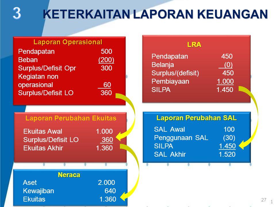 Pendapatan500 Beban (200) Surplus/Defisit Opr 300 Kegiatan non operasional 60 Surplus/Defisit LO 360 Laporan Operasional Laporan Perubahan Ekuitas Eku