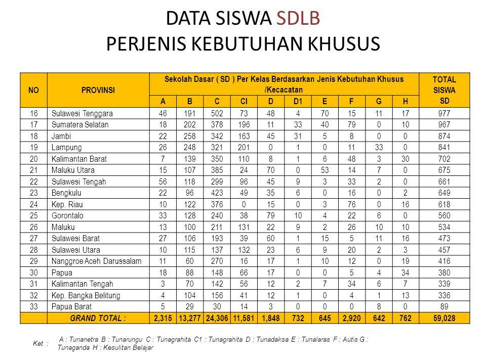 DATA SISWA SDLB PERJENIS KEBUTUHAN KHUSUS NOPROVINSI Sekolah Dasar ( SD ) Per Kelas Berdasarkan Jenis Kebutuhan Khusus /Kecacatan TOTAL SISWA SD ABCCI