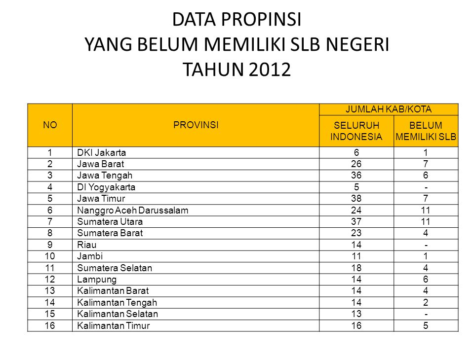 DATA PROPINSI YANG BELUM MEMILIKI SLB NEGERI TAHUN 2012 NOPROVINSI JUMLAH KAB/KOTA SELURUH INDONESIA BELUM MEMILIKI SLB 1DKI Jakarta61 2Jawa Barat267