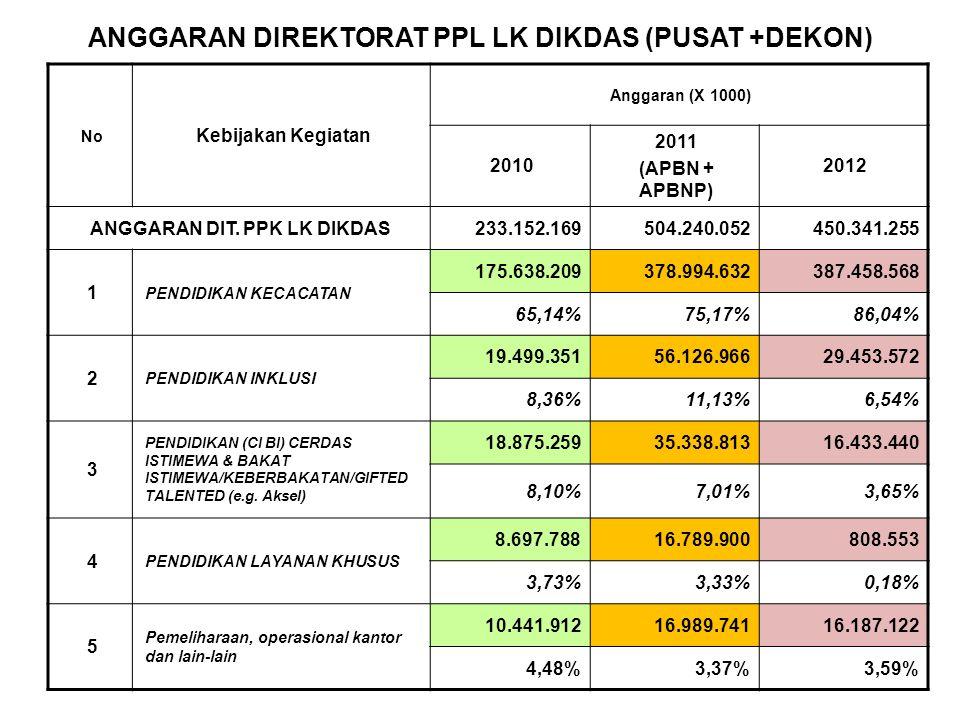 ANGGARAN DIREKTORAT PPL LK DIKDAS (PUSAT +DEKON) No Kebijakan Kegiatan Anggaran (X 1000) 2010 2011 (APBN + APBNP) 2012 ANGGARAN DIT. PPK LK DIKDAS233.