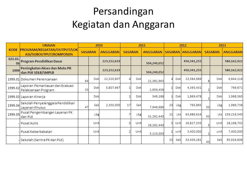 Persandingan Kegiatan dan Anggaran KODE URAIAN PROGRAM/KEGIATAN/OUTPUT/LOK ASI/SUBOUTPUT/KOMPONEN 2010201120122013 SASARAN ANGGARANSASARANANGGARANSASA