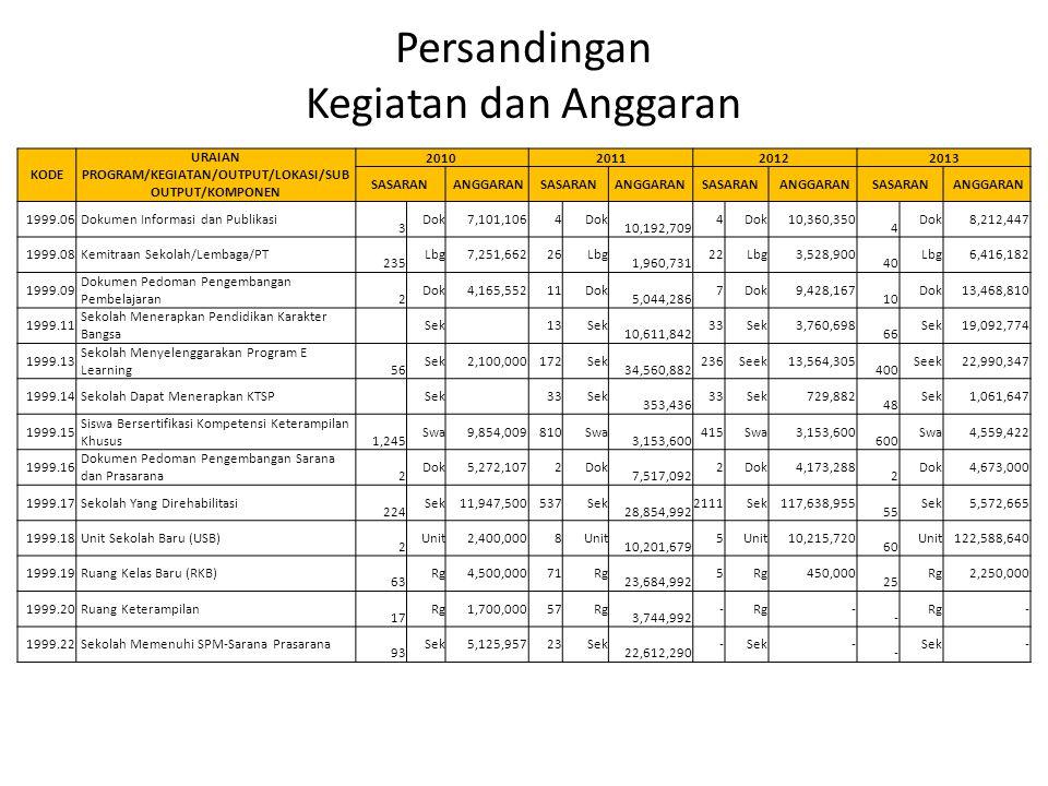 Persandingan Kegiatan dan Anggaran KODE URAIAN PROGRAM/KEGIATAN/OUTPUT/LOKASI/SUB OUTPUT/KOMPONEN 2010201120122013 SASARAN ANGGARANSASARANANGGARANSASA