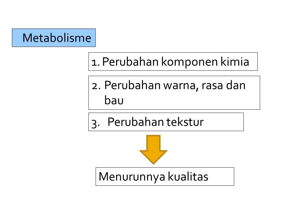 Metabolisme 2.Perubahan warna, rasa dan bau 1.Perubahan komponen kimia 3.Perubahan tekstur Menurunnya kualitas