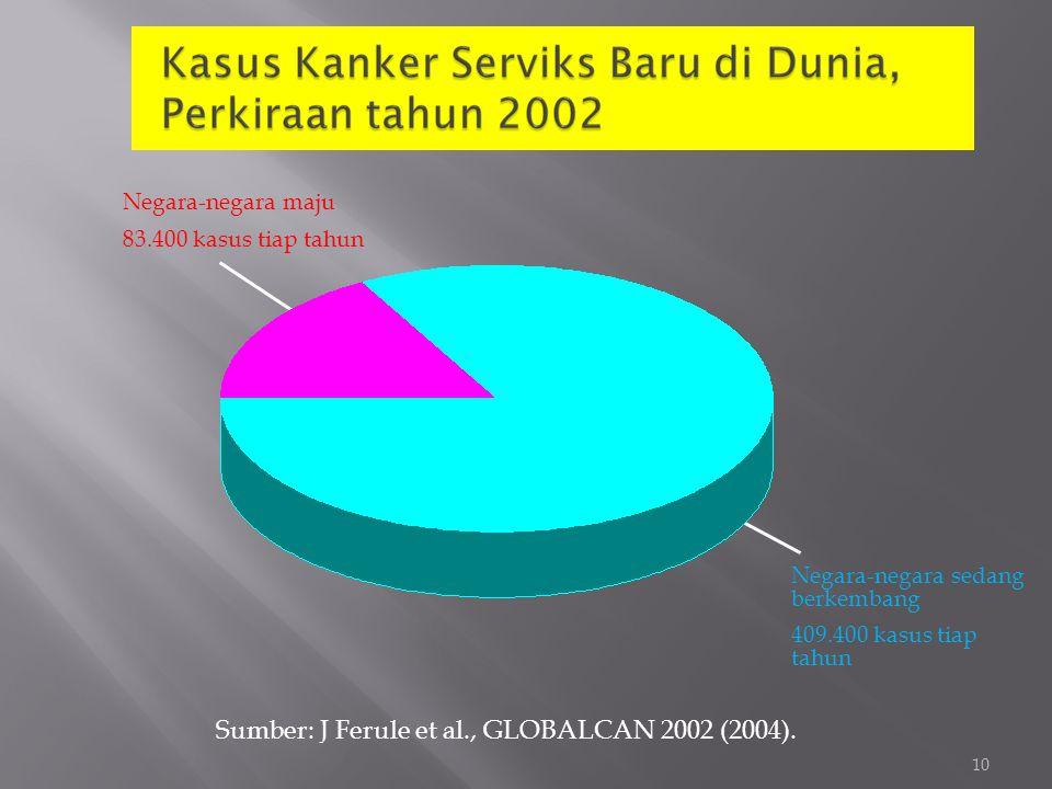 10 Negara-negara maju 83.400 kasus tiap tahun Negara-negara sedang berkembang 409.400 kasus tiap tahun Sumber: J Ferule et al., GLOBALCAN 2002 (2004).