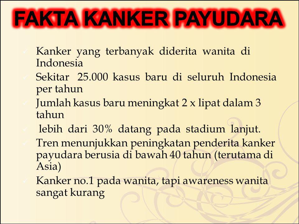 Kanker yang terbanyak diderita wanita di Indonesia Sekitar 25.000 kasus baru di seluruh Indonesia per tahun Jumlah kasus baru meningkat 2 x lipat dalam 3 tahun lebih dari 30% datang pada stadium lanjut.