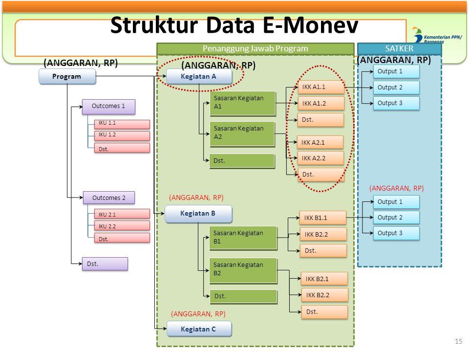Struktur Data E-Monev IKK A1.1 IKK A1.2 Dst. IKK A2.1 IKK A2.2 Dst. IKK B1.1 IKK B2.2 Dst. IKK B2.1 IKK B2.2 Program Kegiatan A Outcomes 1 Outcomes 2