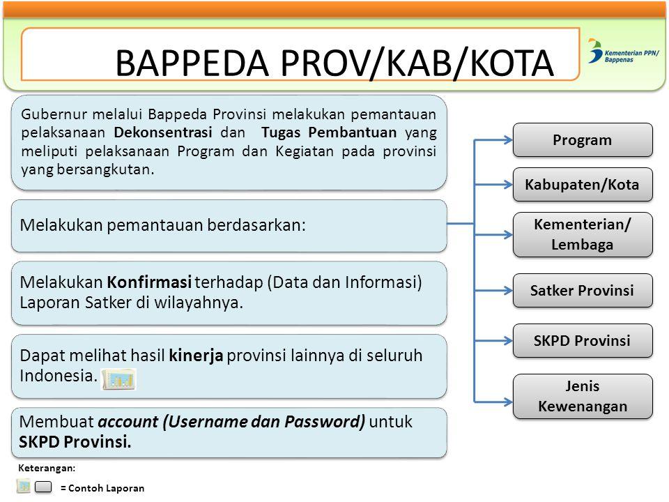 BAPPEDA PROV/KAB/KOTA Gubernur melalui Bappeda Provinsi melakukan pemantauan pelaksanaan Dekonsentrasi dan Tugas Pembantuan yang meliputi pelaksanaan