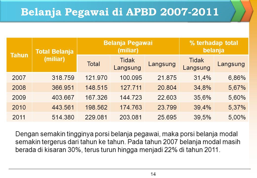 Belanja Pegawai di APBD 2007-2011 Tahun Total Belanja (miliar) Belanja Pegawai (miliar) % terhadap total belanja Total Tidak Langsung Langsung Tidak L