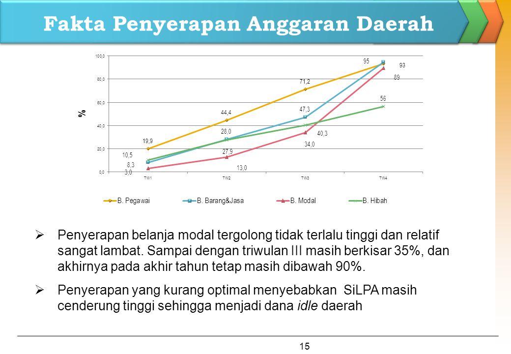 Fakta Penyerapan Anggaran Daerah  Penyerapan belanja modal tergolong tidak terlalu tinggi dan relatif sangat lambat. Sampai dengan triwulan III masih