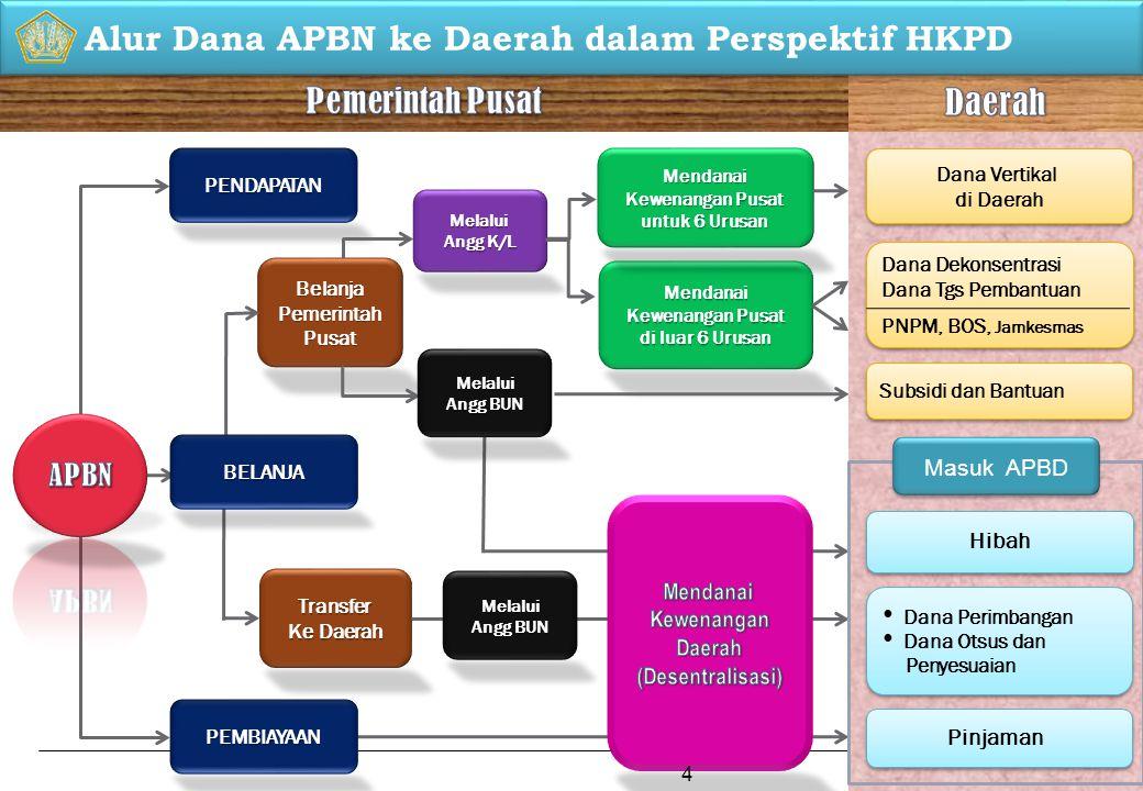 Direktorat Jenderal Perimbangan Keuangan Kementerian Keuangan Republik Indonesia Gedung Radius Prawiro Jl.