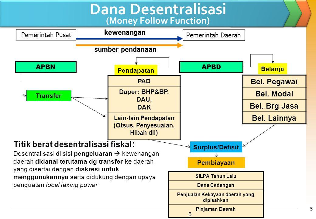Pendapatan sumber pendanaan Pemerintah Pusat Pemerintah Daerah PAD Daper: BHP&BP, DAU, DAK Lain-lain Pendapatan (Otsus, Penyesuaian, Hibah dll) SILPA