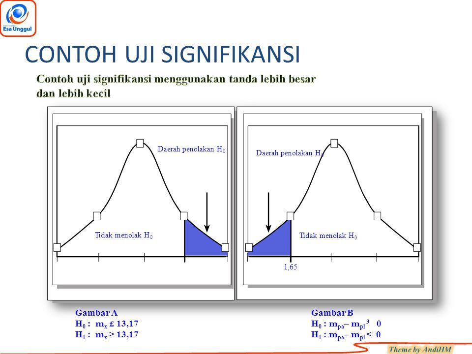Gambar AGambar B H 0 : m x £ 13,17H 0 : m pa – m pl ³ 0 H 1 : m x > 13,17H 1 : m pa – m pl < 0 Daerah penolakan H 0 Tidak menolak H 0 1,65 CONTOH UJI