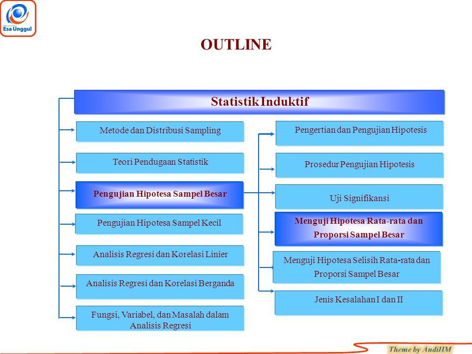 OUTLINE Fungsi, Variabel, dan Masalah dalam Analisis Regresi Statistik Induktif Metode dan Distribusi Sampling Teori Pendugaan Statistik Pengujian Hip