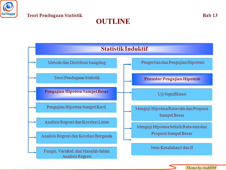 OUTLINE Fungsi, Variabel, dan Masalah dalam Analisis Regresi Statistik Induktif Metode dan Distribusi Sampling Teori Pendugaan Statistik Pengujian Hipotesa Sampel Besar Pengujian Hipotesa Sampel Kecil Analisis Regresi dan Korelasi Linier Analisis Regresi dan Korelasi Berganda Pengertian dan Pengujian Hipotesis Jenis Kesalahan I dan II Prosedur Pengujian Hipotesis Uji Signifikansi Menguji Hipotesa Rata-rata dan Proporsi Sampel Besar Menguji Hipotesa Selisih Rata-rata dan Proporsi Sampel Besar