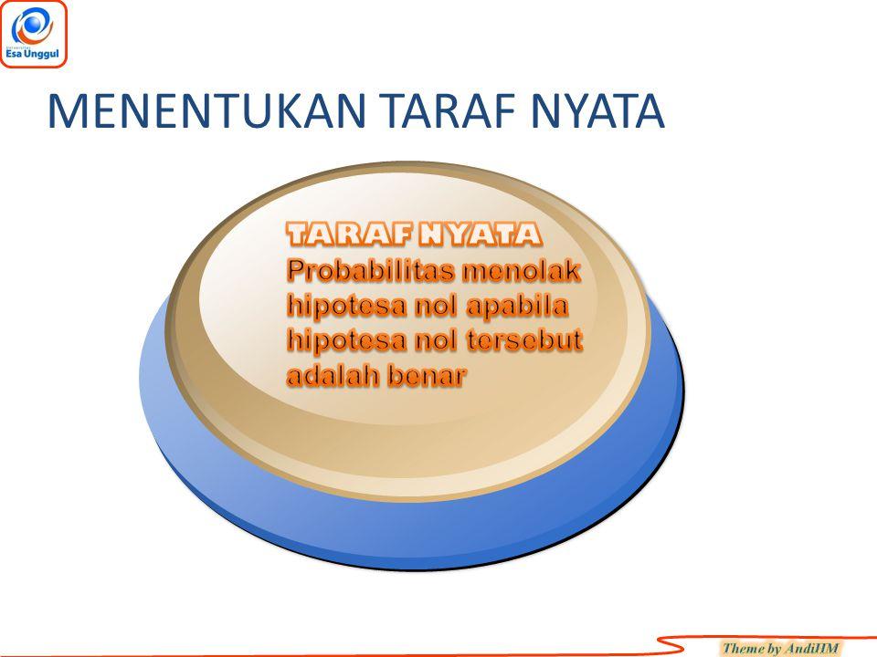 Nilai Z diperoleh dari rumus berikut: Z : Nilai Z : Rata-rata hitung sampel : Rata-rata hitung sampel  : Rata-rata hitung populasi s x : Standar error sampel, di mana s x =  /  n apabila standar deviasi populasi diketahui dan s x =s/  n apabila standar deviasi populasi diketahui dan s x =s/  n apabila standar deviasi populasi tidak diketahui deviasi populasi tidak diketahui x x Z s m- = X X MENENTUKAN UJI STATISTIK Uji Statistik ….suatu nilai yang diperoleh dari sampel dan digunakan untuk memutuskan apakah hipotesis akan diterima atau ditolak