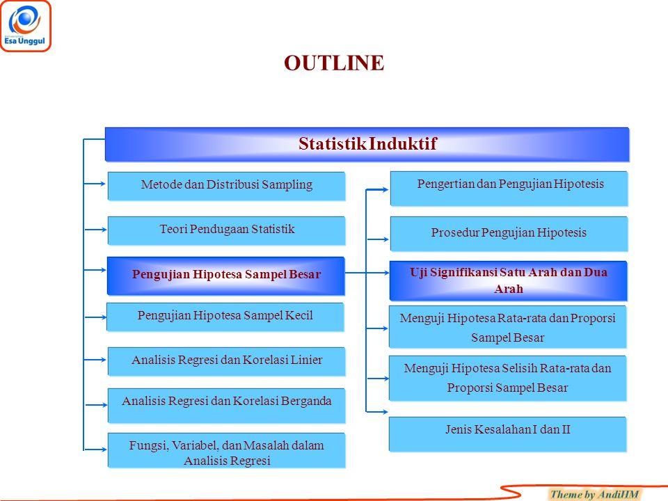 OUTLINE Fungsi, Variabel, dan Masalah dalam Analisis Regresi Bagian I Statistik Induktif Metode dan Distribusi Sampling Teori Pendugaan Statistik Pengujian Hipotesa Sampel Besar Pengujian Hipotesa Sampel Kecil Analisis Regresi dan Korelasi Linier Analisis Regresi dan Korelasi Berganda Pengertian dan Pengujian Hipotesis Jenis Kesalahan I dan II Prosedur Pengujian Hipotesis Uji Signifikansi Menguji Hipotesa Rata-rata dan Proporsi Sampel Besar Menguji Hipotesa Selisih Rata-rata dan Proporsi Sampel Besar