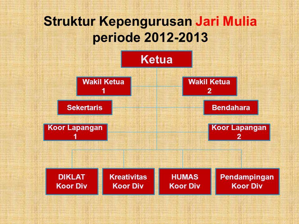 Struktur Kepengurusan Jari Mulia periode 2012-2013 Ketua Wakil Ketua 1 Wakil Ketua 2 BendaharaSekertaris Koor Lapangan 1 Koor Lapangan 2 Kreativitas K