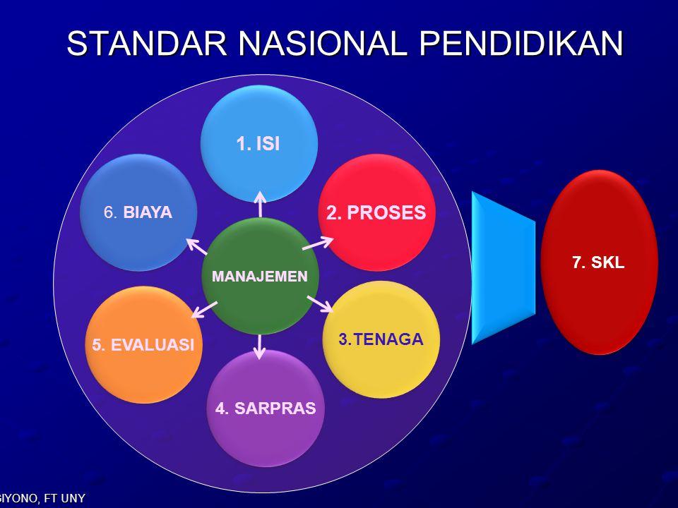 SUGIYONO, FT UNY STANDAR NASIONAL PENDIDIKAN MANAJEMEN 1. ISI 2. PROSES 3.TENAGA 4. SARPRAS 5. EVALUASI 6. BIAYA 7. SKL