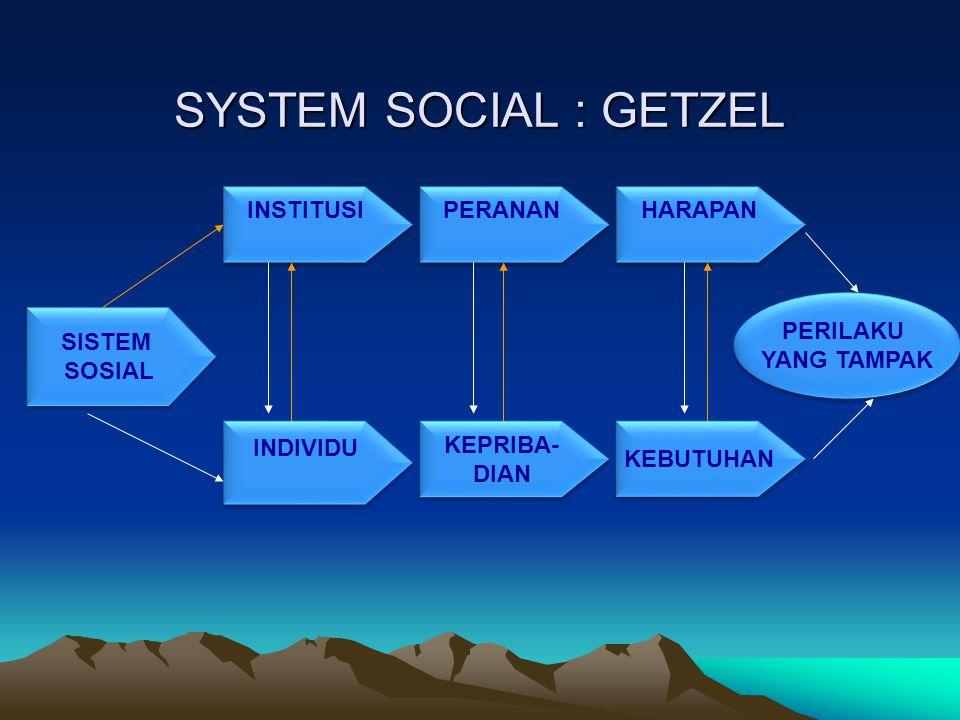 SYSTEM SOCIAL : GETZEL SISTEM SOSIAL SISTEM SOSIAL INSTITUSI INDIVIDU PERANAN KEPRIBA- DIAN KEPRIBA- DIAN HARAPAN KEBUTUHAN PERILAKU YANG TAMPAK PERIL