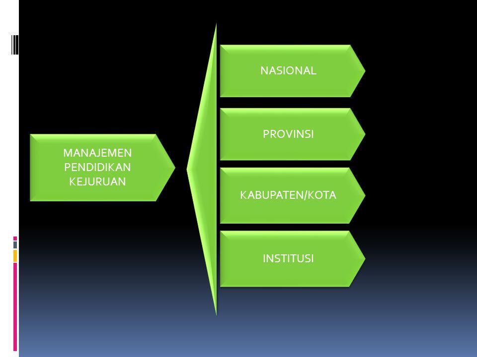 MANAJEMEN PENDIDIKAN KEJURUAN NASIONAL PROVINSI KABUPATEN/KOTA INSTITUSI