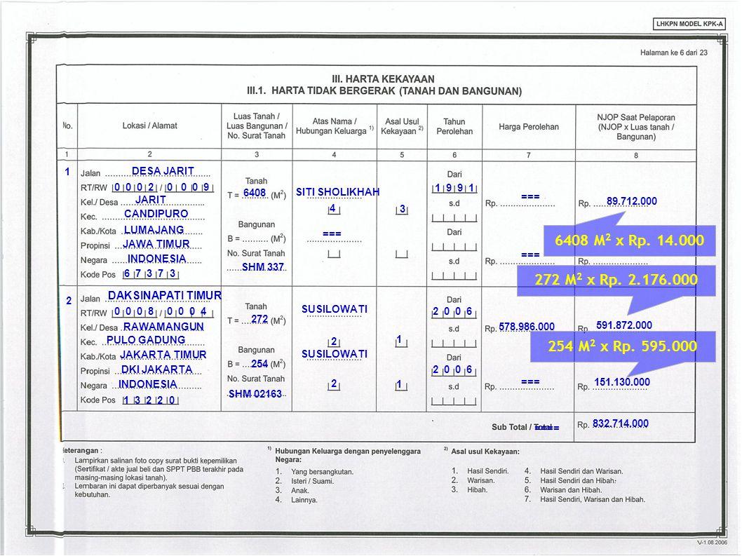 PULO GADUNG DKI JAKARTA JAKARTA TIMUR INDONESIA 272 SUSILOWATI 2 1 591.872.000 832.714.000 2 0 0 6 RAWAMANGUN 2 SHM 02163 ==== DAKSINAPATI TIMUR 0 0 0