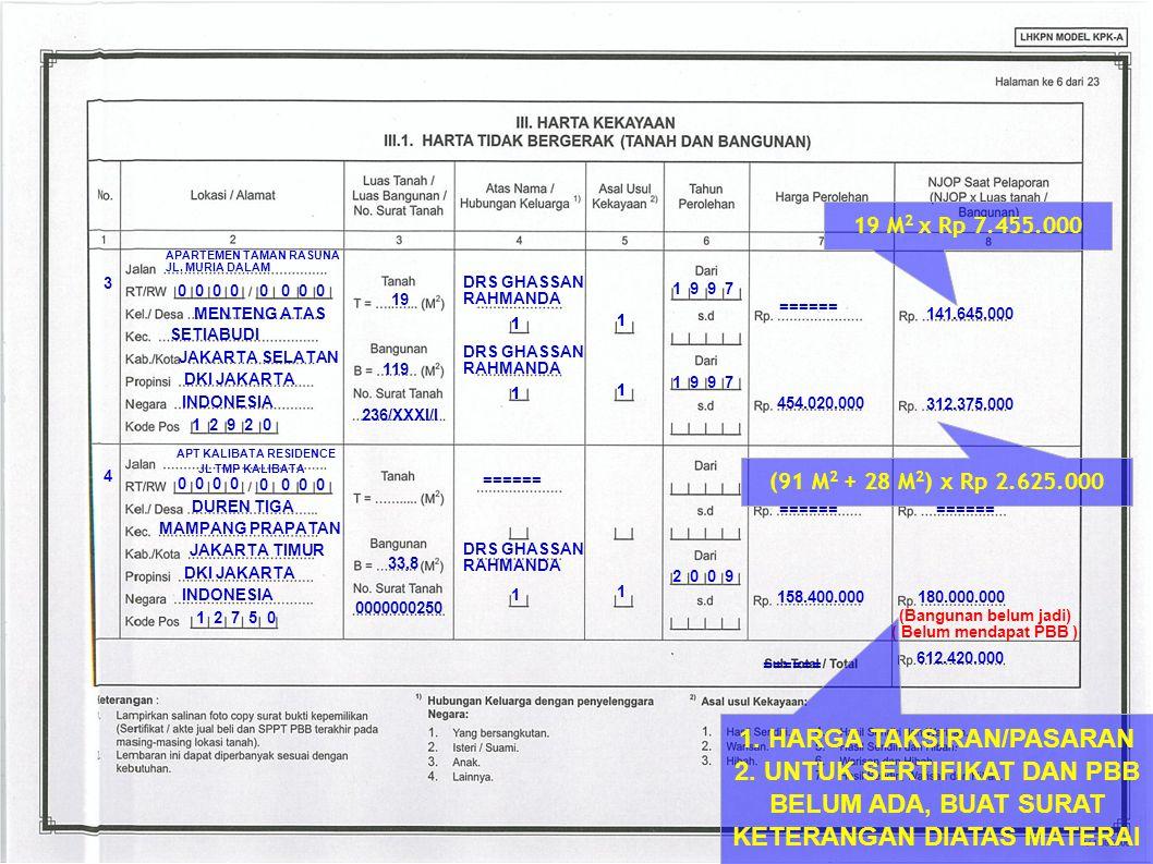 612.420.000 ====== 0 0 MENTENG ATAS JAKARTA SELATAN INDONESIA 1 2 9 2 0 0 0 SETIABUDI DKI JAKARTA 119 1 454.020.000 1 9 9 7 1 3 236/XXXI/I 1 312.375.0