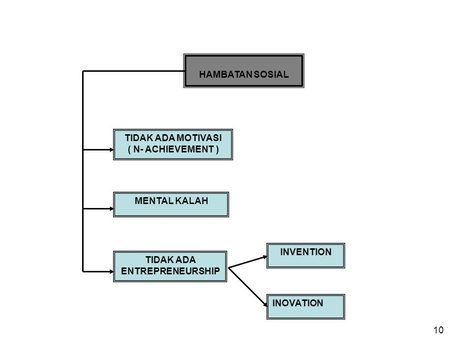 10 HAMBATAN SOSIAL TIDAK ADA MOTIVASI ( N- ACHIEVEMENT ) MENTAL KALAH TIDAK ADA ENTREPRENEURSHIP INVENTION INOVATION
