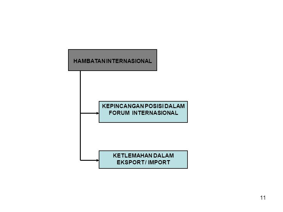 11 HAMBATAN INTERNASIONAL KEPINCANGAN POSISI DALAM FORUM INTERNASIONAL KETLEMAHAN DALAM EKSPORT / IMPORT