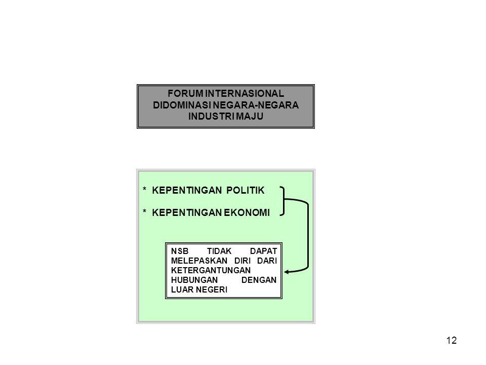 12 FORUM INTERNASIONAL DIDOMINASI NEGARA-NEGARA INDUSTRI MAJU * KEPENTINGAN POLITIK * KEPENTINGAN EKONOMI NSB TIDAK DAPAT MELEPASKAN DIRI DARI KETERGANTUNGAN HUBUNGAN DENGAN LUAR NEGERI
