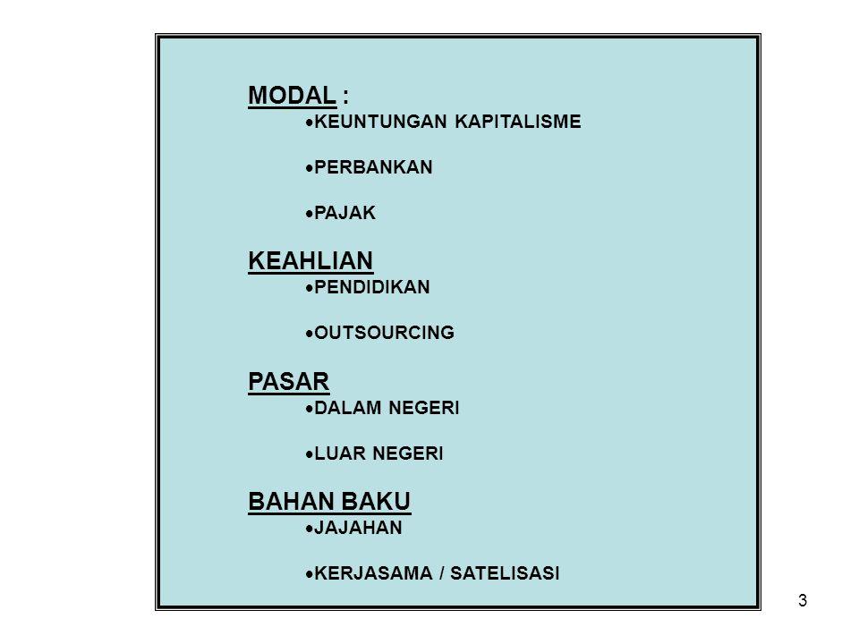 3 MODAL :  KEUNTUNGAN KAPITALISME  PERBANKAN  PAJAK KEAHLIAN  PENDIDIKAN  OUTSOURCING PASAR  DALAM NEGERI  LUAR NEGERI BAHAN BAKU  JAJAHAN  KERJASAMA / SATELISASI
