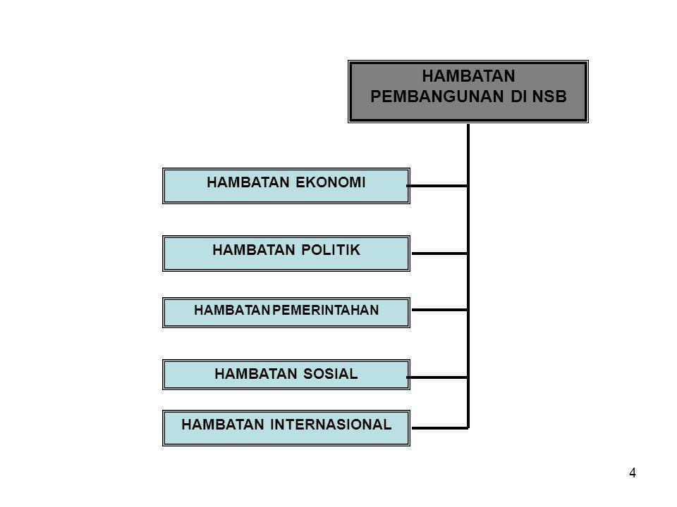 4 HAMBATAN PEMBANGUNAN DI NSB HAMBATAN EKONOMI HAMBATAN POLITIK HAMBATAN PEMERINTAHAN HAMBATAN SOSIAL HAMBATAN INTERNASIONAL